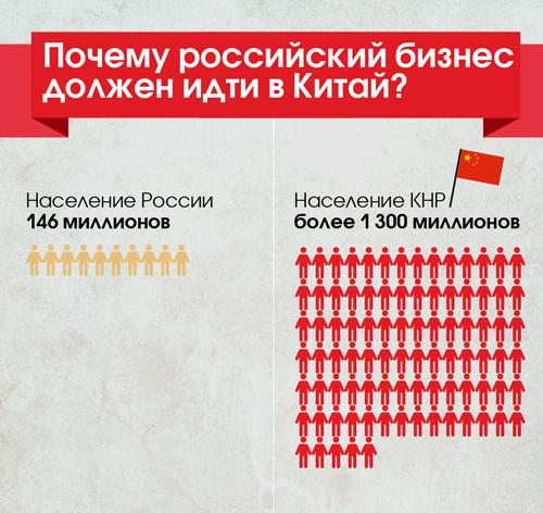 Почему российский бизнес должен идти в Китай? (инфографика)